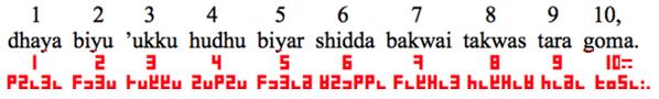 Hausa numerals