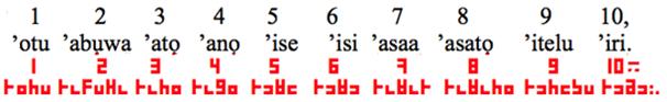 Igbo numerals
