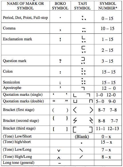 Tafi Symbols