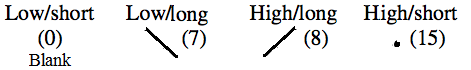 Tone & length of vowel